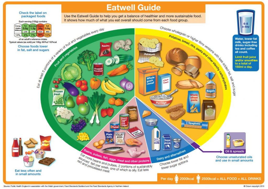 The Eatwell Guide courtesy of Public Health England