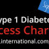 Diabetes charter lays out treatment rights