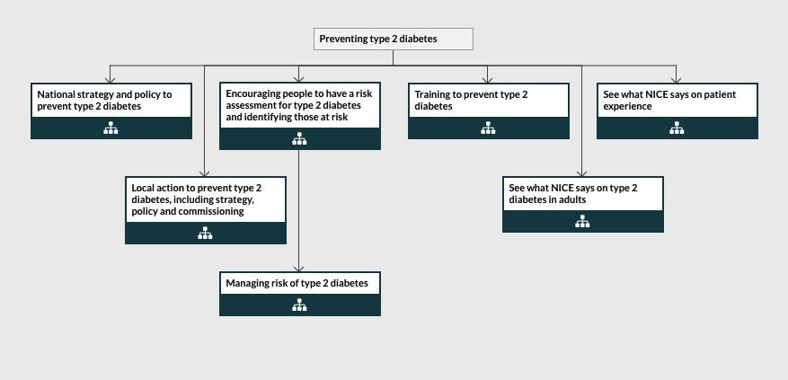 NICE Updates Type 2 Diabetes Guidance